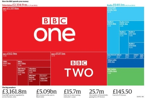 How the BBC spends your money