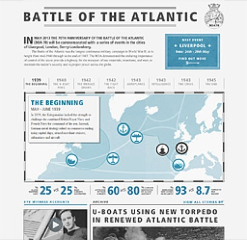 Battle of the Atlantic site