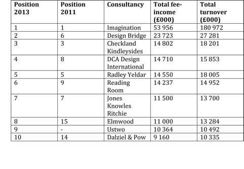 The Top Ten consultancies in the 2013 Top 100