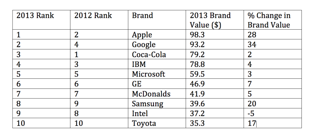 The 2013 Best Global Brands top ten