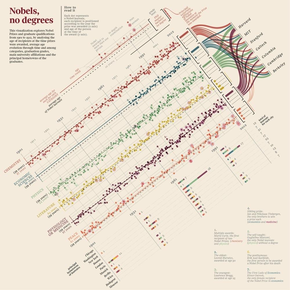 Nobels, No Degrees, by Accurat