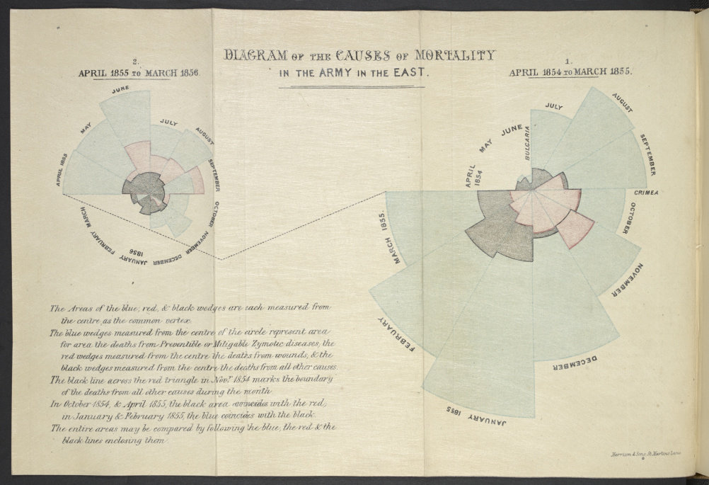 Diagram of the Causes of Mortality in the Army in the East Florence Nightingale. Notes on matters, affecting the health, efficiency and hospital administration of the British Army. London, 1858.