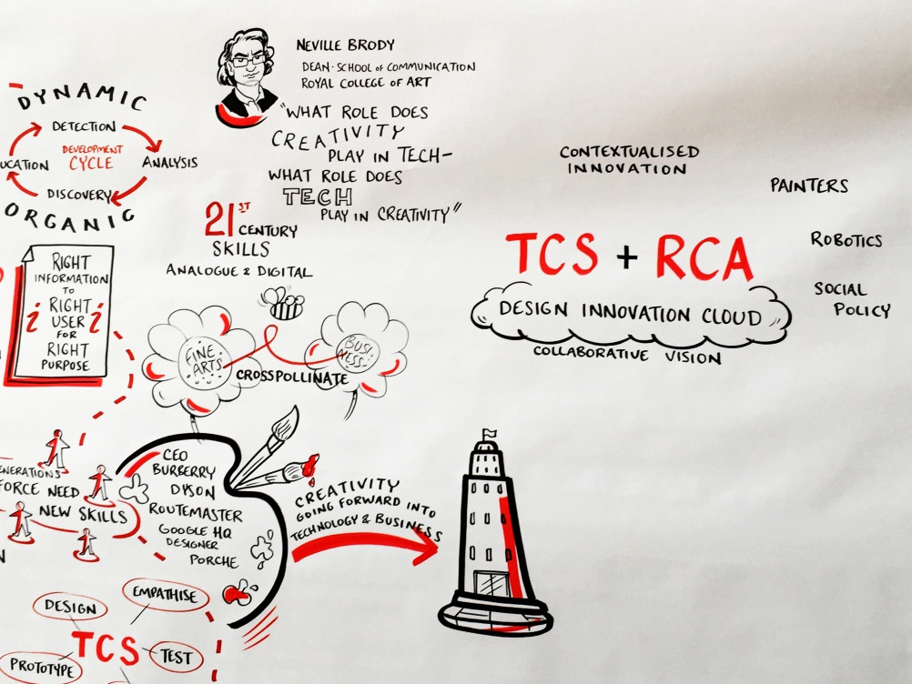 Image by RCA Dean of School of Communication Neville Brody