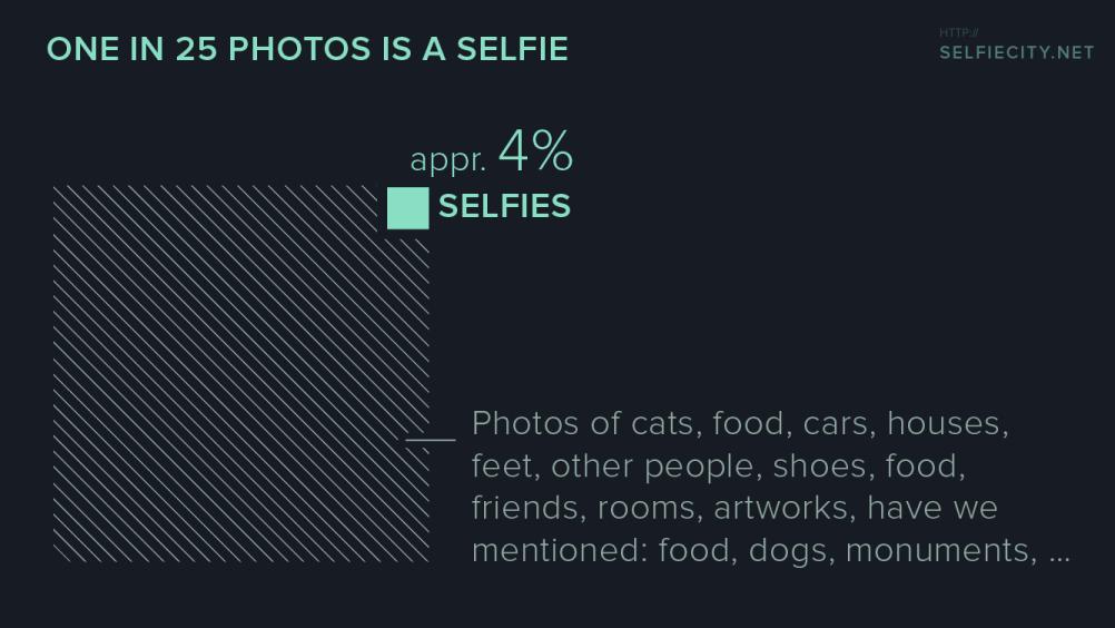 selfiecity chart © selfiecity.net