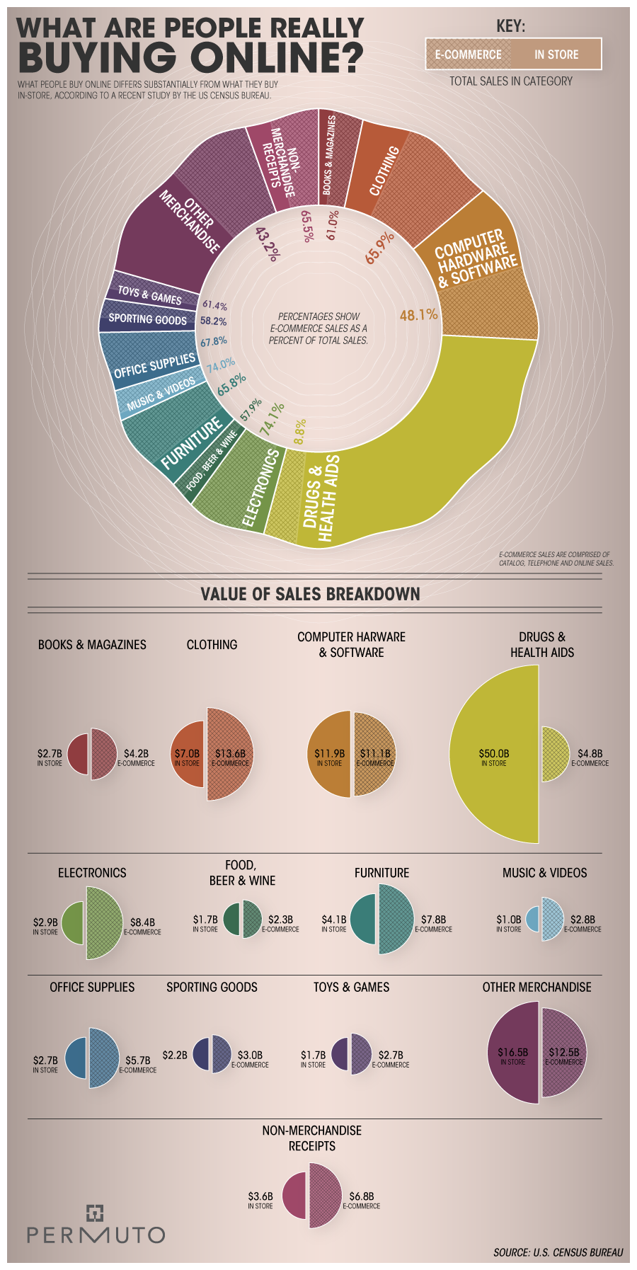 10 amazing e commerce infographics econsultancy for Buy house online