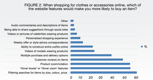 45% of consumers prefer shopping for clothes online – Econsultancy