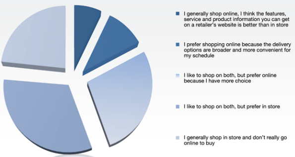 Online clothes shopping statistics