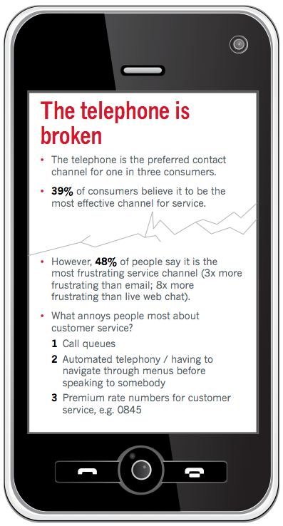 44% prefer email for customer service: survey – Econsultancy