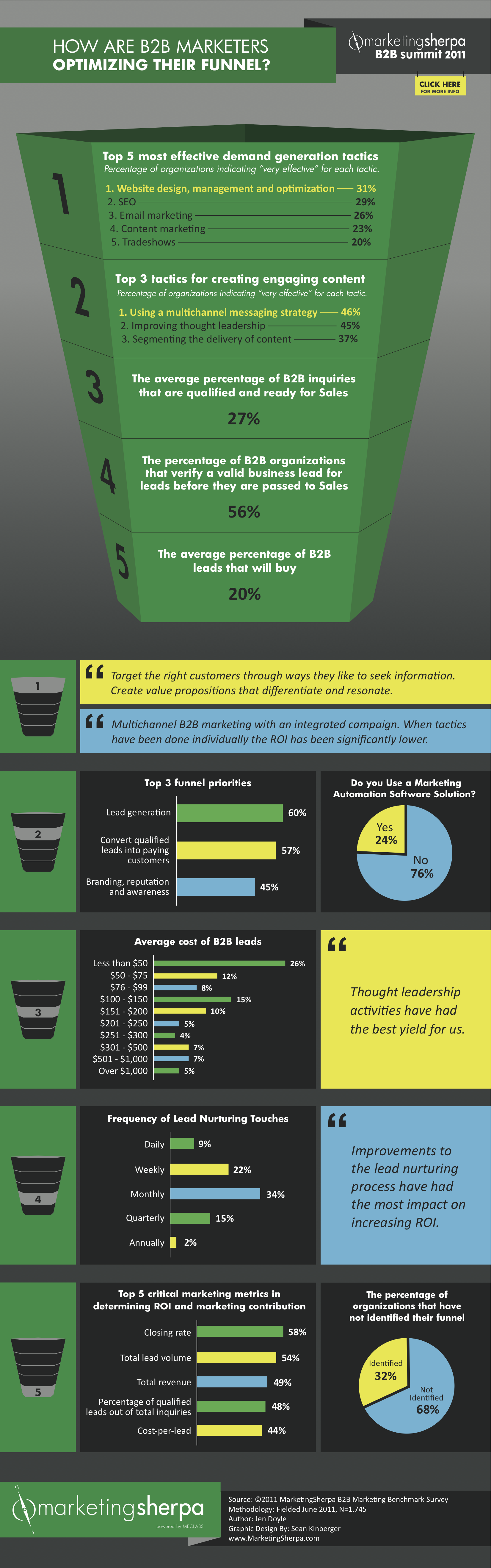10 Informative B2B Marketing Infographics