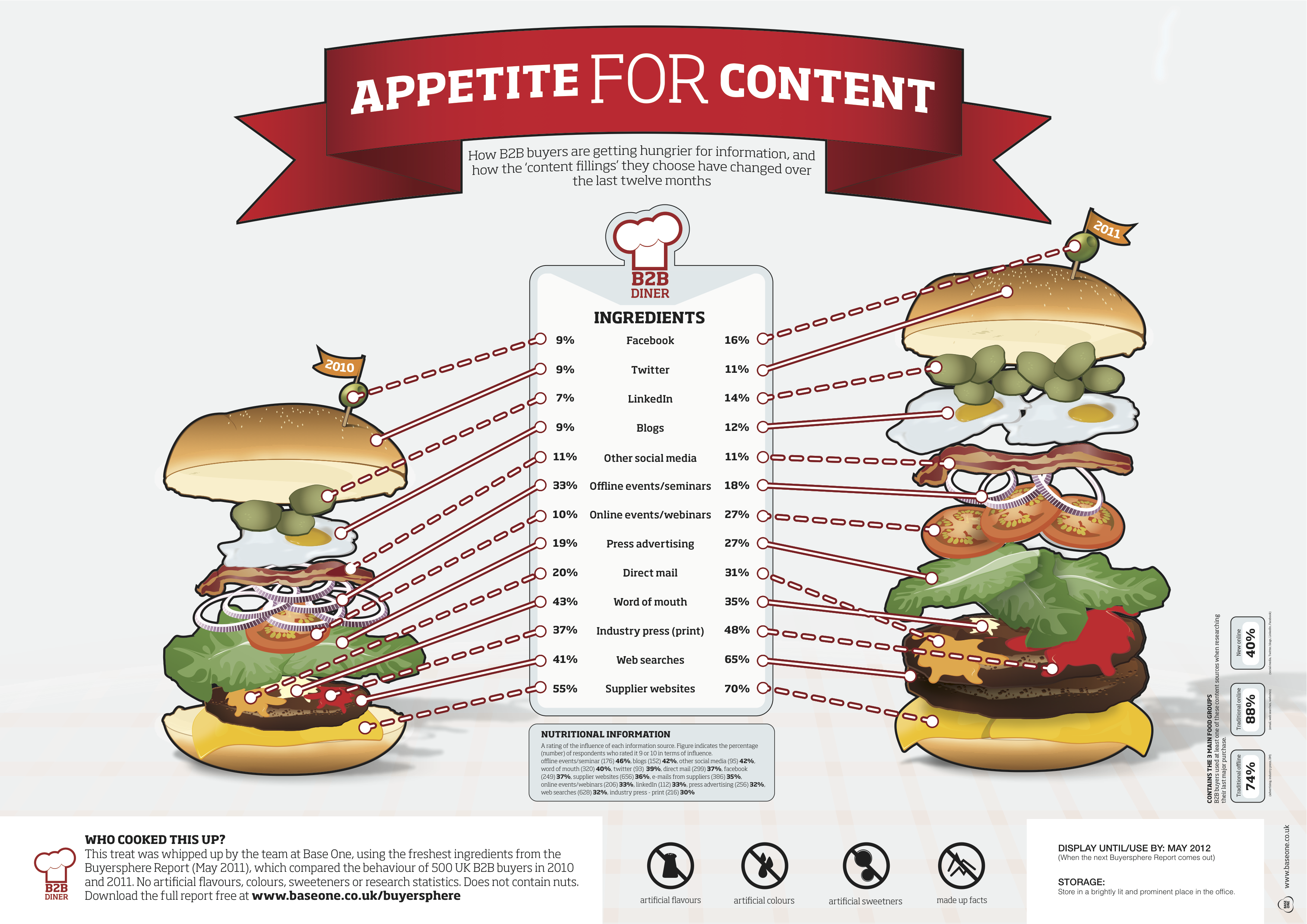 Web Stats Wednesday - Content Marketing Growing Appetite
