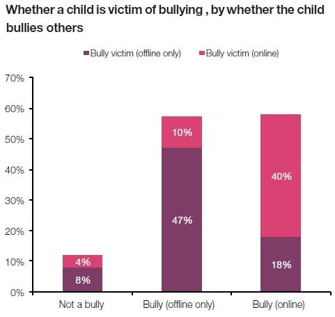 EU Kids Online - bullying