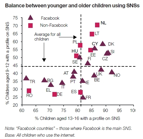Balance between younger and older children using SNSs