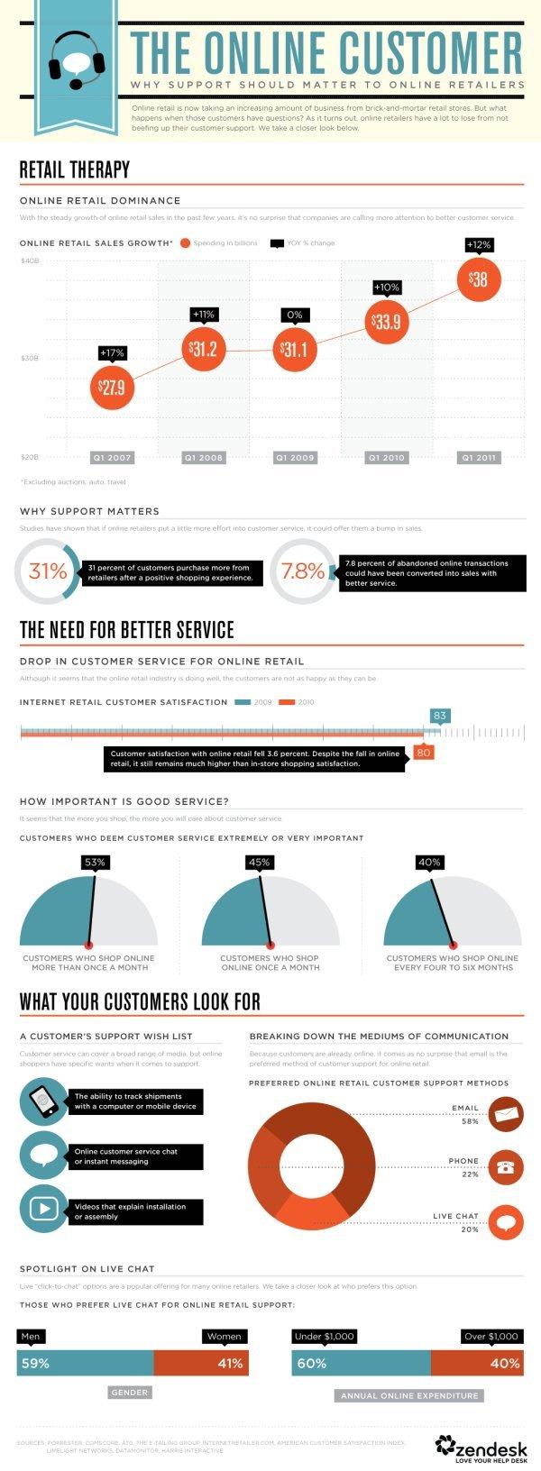 Online customer service inforgraphic