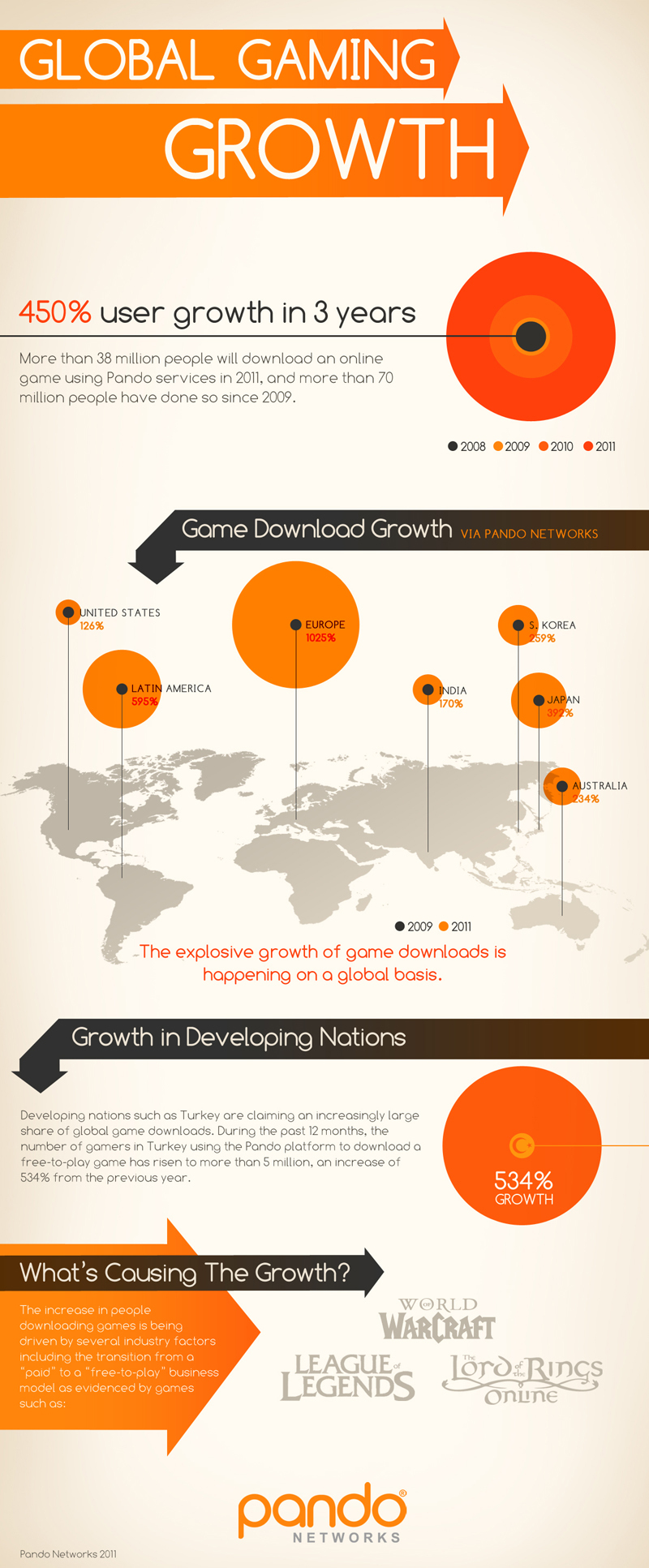 Online Gaming Sees Massive Growth Infographic Econsultancy