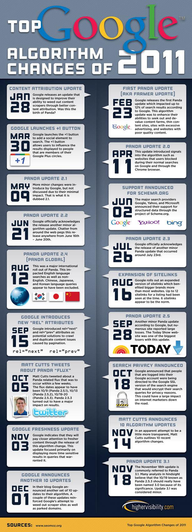 Google Panda Update 2011