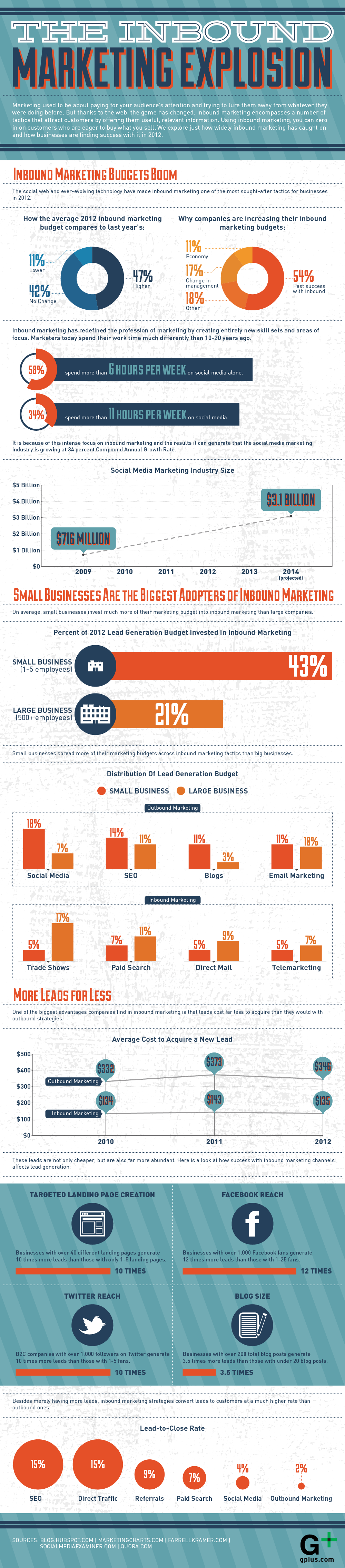 The inbound marketing explosion: infographic