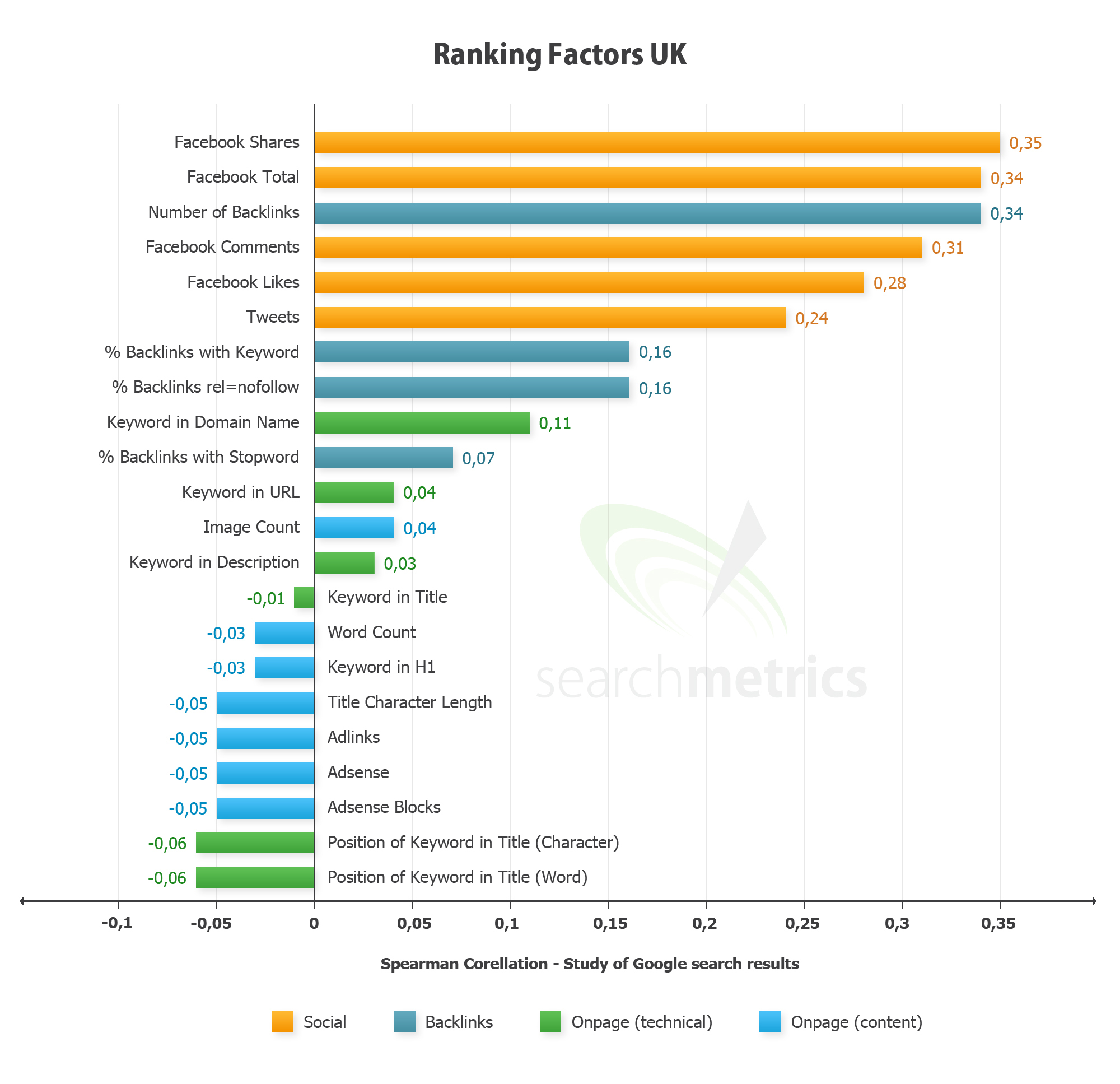 social shares high search rankings stats econsultancy