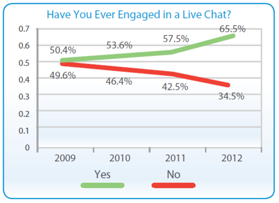 Proportion of shoppers that have and have not engaged in live chat