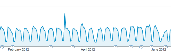 Zeebox traffic spike