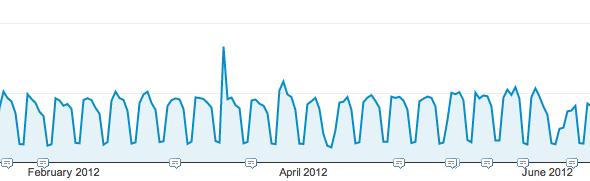 Zeebox traffic spike