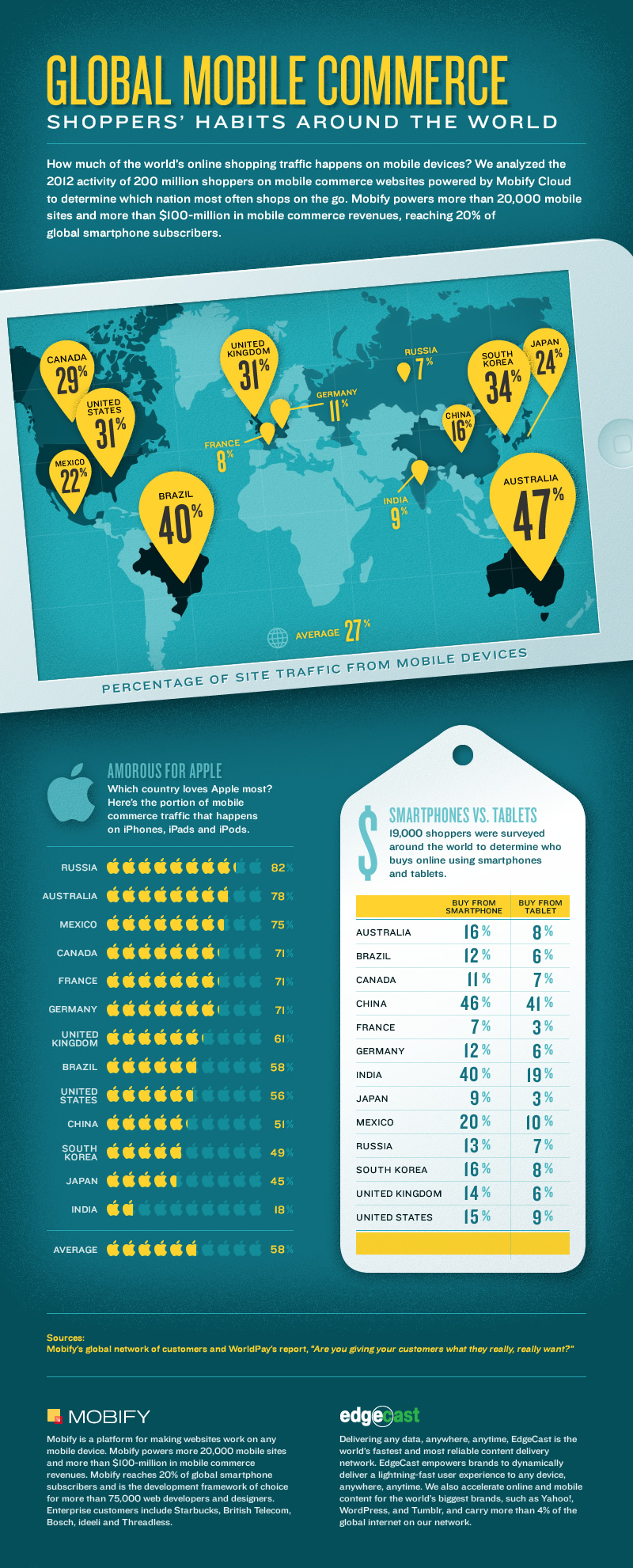 Global mobile commerce stats [infographic] | Econsultancy