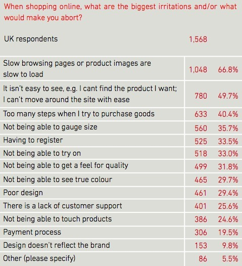 67 Of Consumers Cite Slow Websites As The Main Cause Basket Abandonment