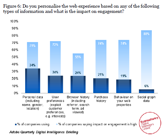 Econsultancy & Adobe Personalisation Report - Figure 6