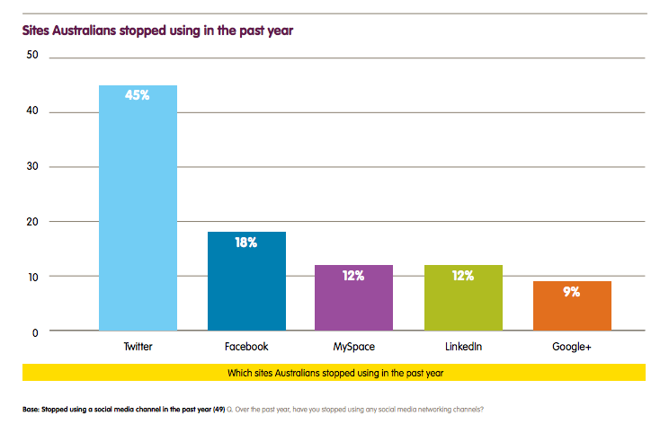 a7afe75b26a1 Report  Smartphones win as the most popular social media device in ...