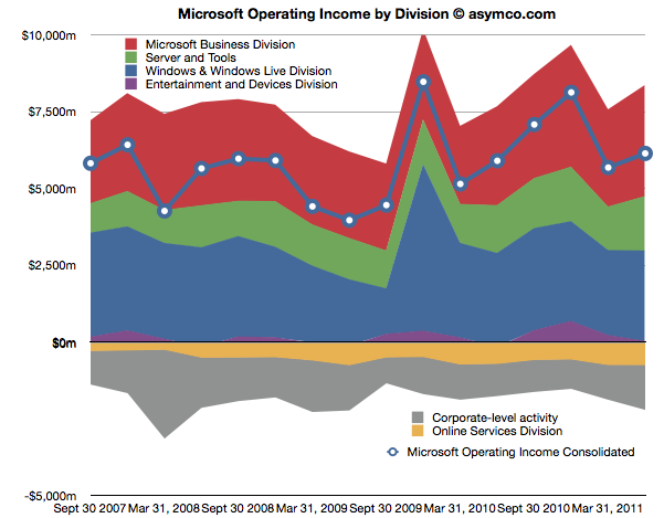 Microsoft revenue by division