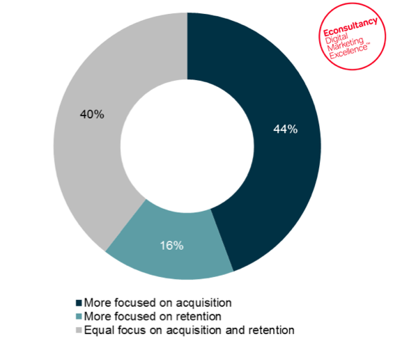Companies more focused on acquisition than retention: stats