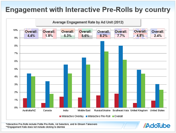 Engagement with interactive pre-rolls by country