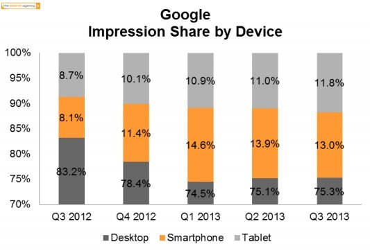 US mobile paid search spend up 66% year-on-year: stats – Econsultancy