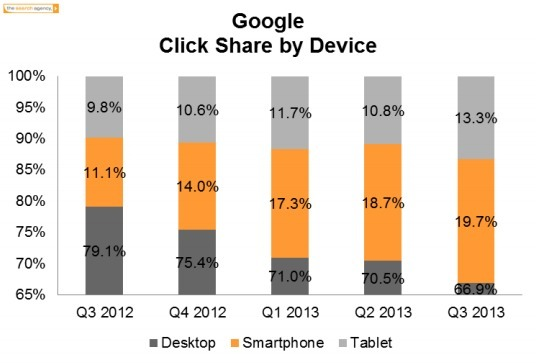 US mobile paid search spend up 66% year-on-year: stats - Econsultancy