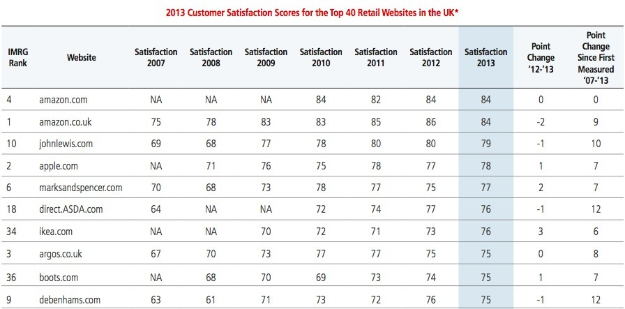 amazon tops another customer satisfaction survey with john lewis