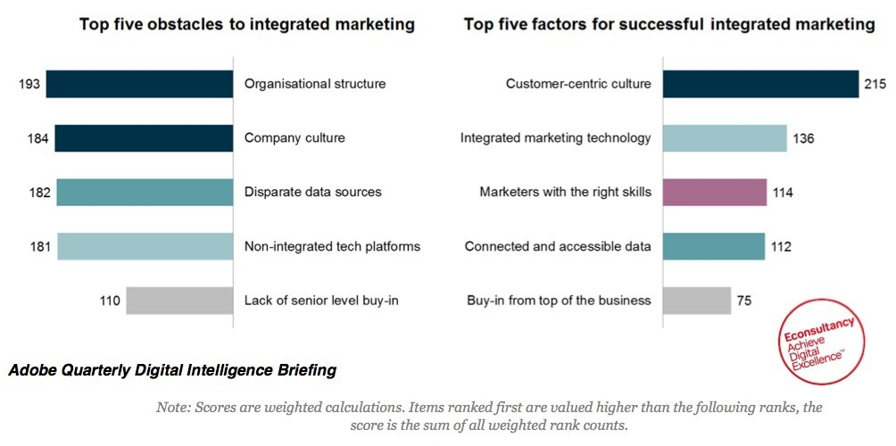 integrated marketing and the many factors The marketing mix is a set of four decisions which needs to be taken before launching any new productthese variables are also known as the 4 p's of marketingthese four variables help the firm in making strategic decisions necessary for the smooth running of any product / organization.