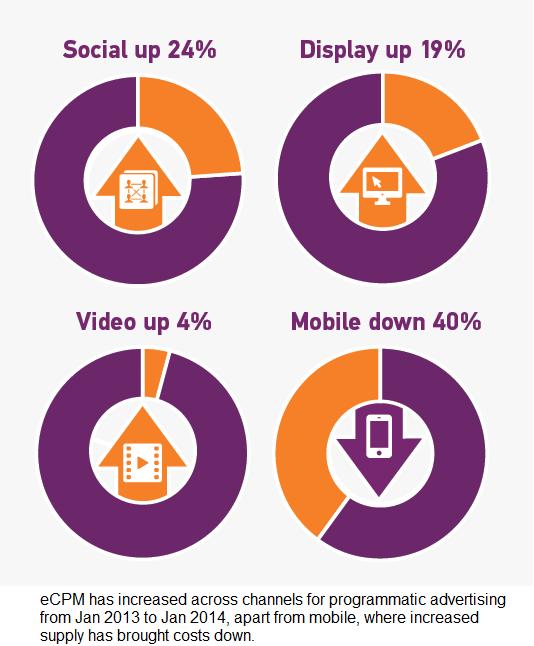 increasing cpm in programmatic across social, display and video, but decreasing in mobile