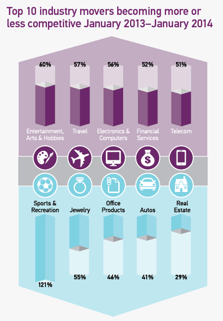travel, financial services and telecoms are three sectors seeing increased competition in programmatic. autos, real estate and jewelry have seen decreased competition in programmatic.