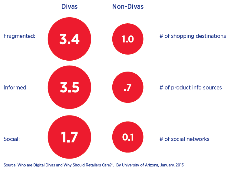 what defines a connected customer - more shopping destinations, more info sources, more social networks