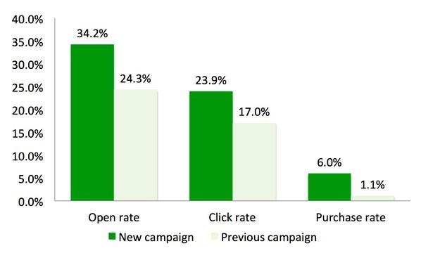 Three Killer Examples of Segmentation in Email Marketing (Part 3/3)
