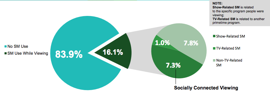 16% of TV's audience is using social media at the same time: stats – Econsultancy