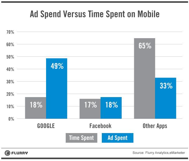 ad spend vs consumer mobile usage