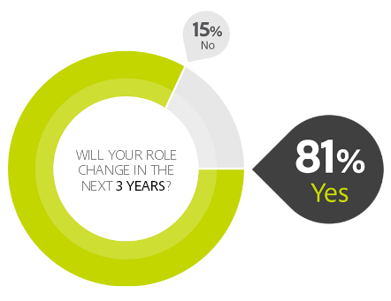 how will us marketers roles change over three years