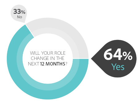 how will us marketers roles cahnge over one year
