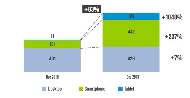 time spent on smartphone, desktop and tablet