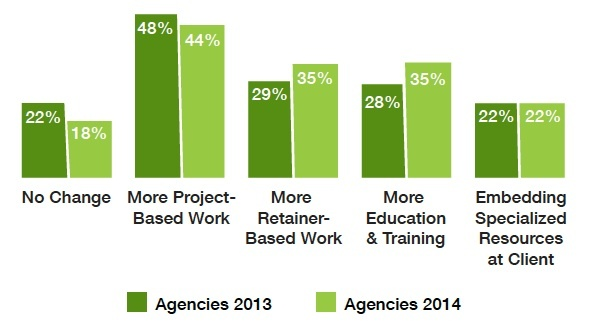 clients increasing embedded agencies