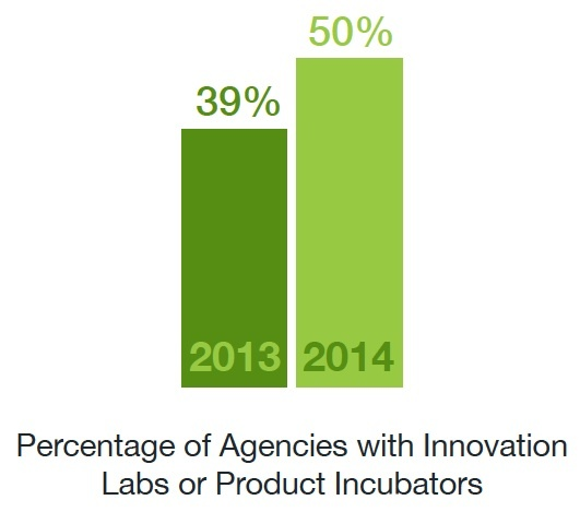 incidence of agency innovation labs
