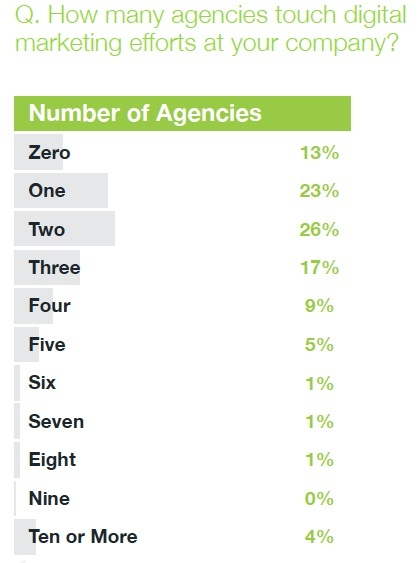soda report number of agencies working with clients