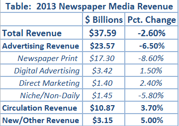 us newspaper revenue