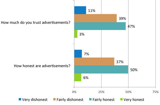 how much do you trust advertising?
