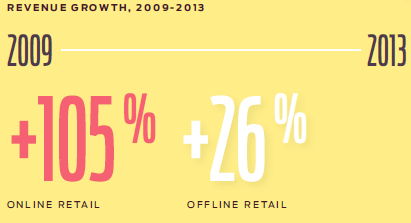 online and offline retail growth